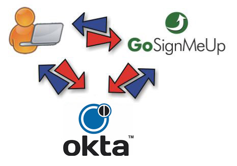Okta Identity Integration with GoSignMeUp for SSO - GoSignMeUp