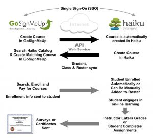 Haiku Learning Management System Integrates with GoSignMeUp