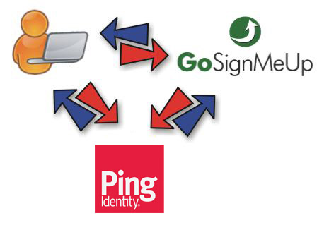 Ping Identity Integration for SSO